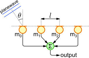 Delay Sum Beamforming - The Lab Book Pages