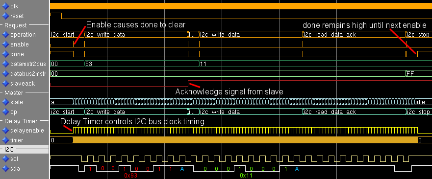 I²C Controller - The Lab Book Pages